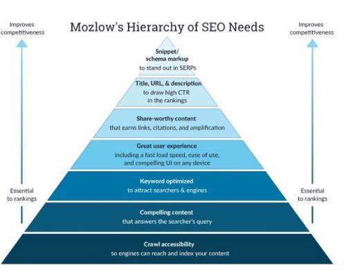 Mozlows Hierarchy